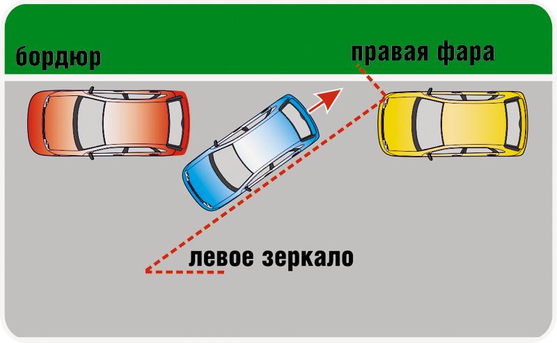 Как правильно сделать упражнение парковка